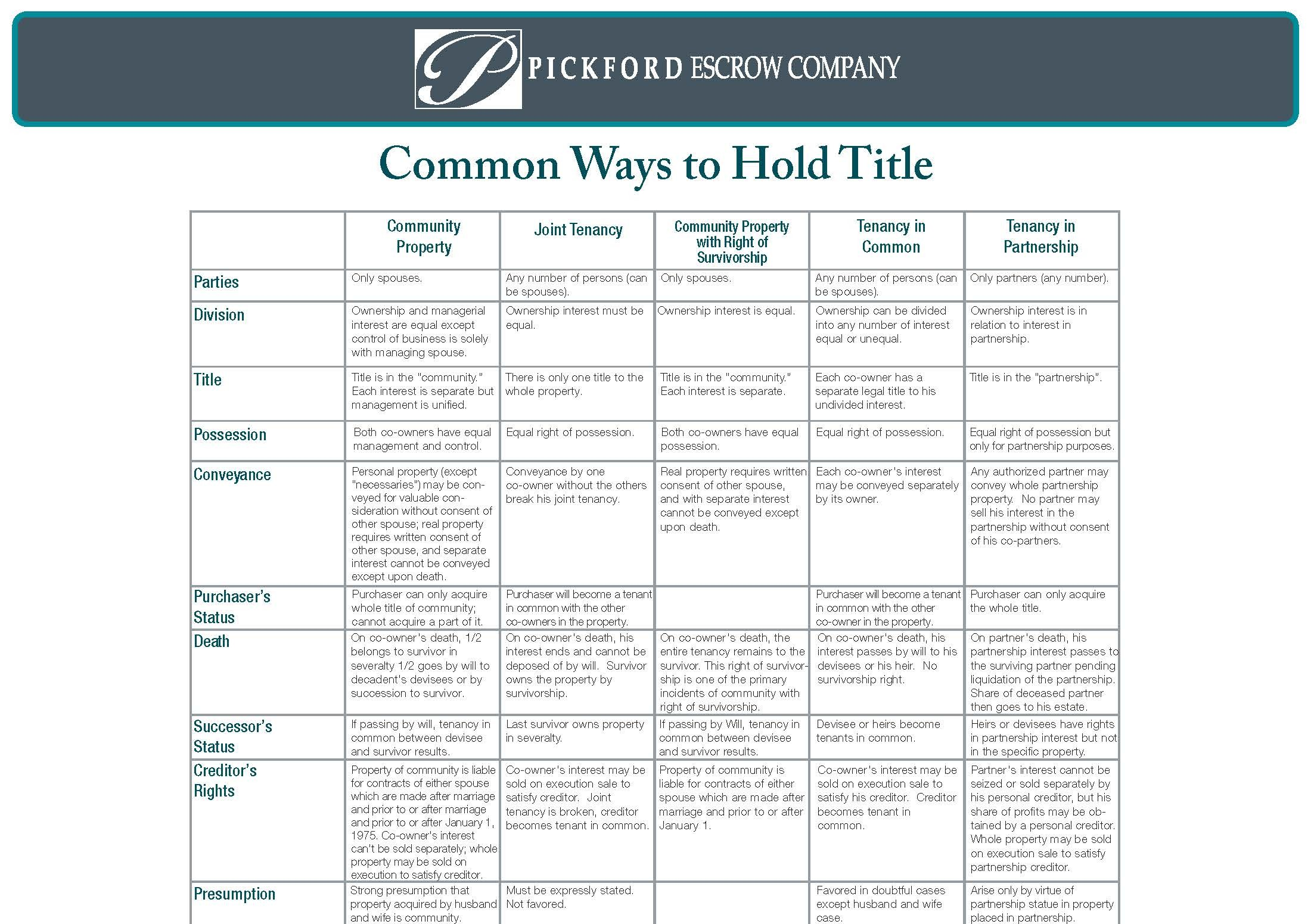 Common Ways to Hold Title