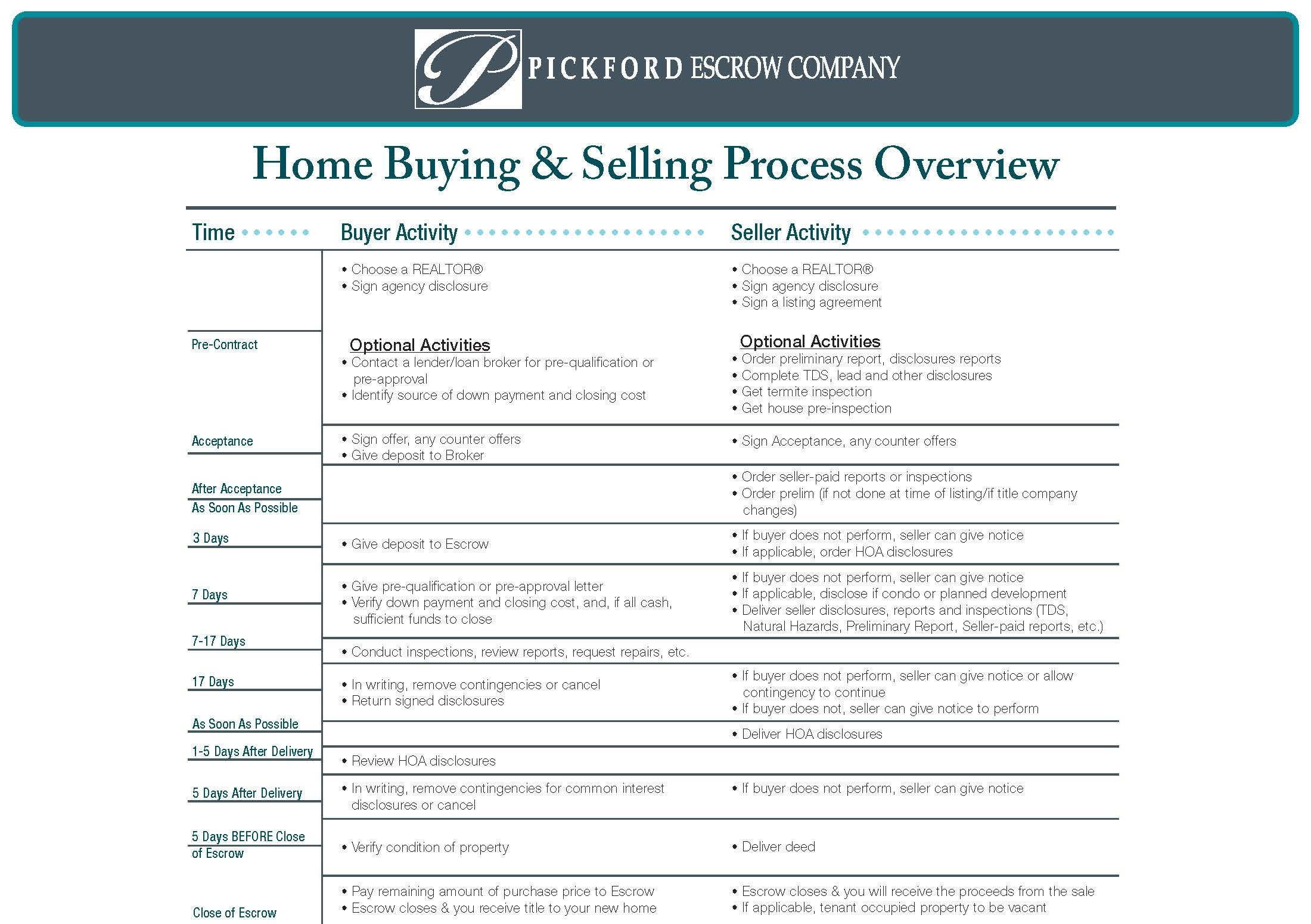 Home Process Overview